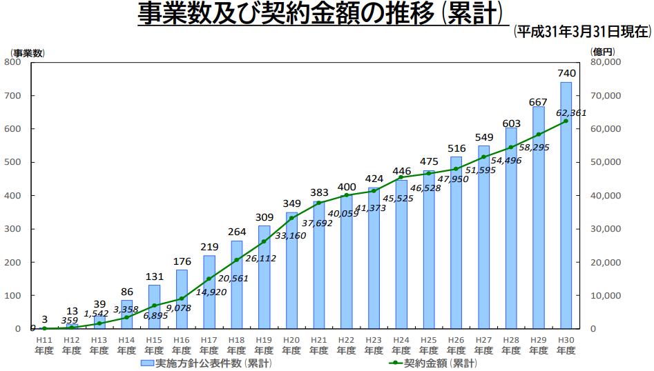 事業数及び契約金額の推移(累計)
