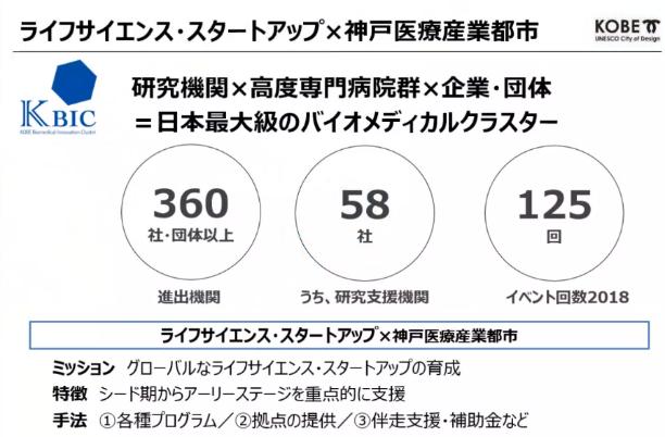 ライフサイエンス・スタートアップ×神戸医療産業都市