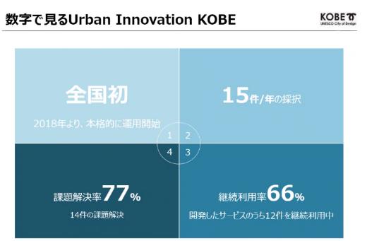 数字で見るUrban Innovation KOBE