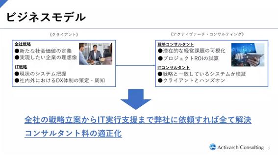 株式会社アクティヴァーチ・コンサルティング ビジネスモデル